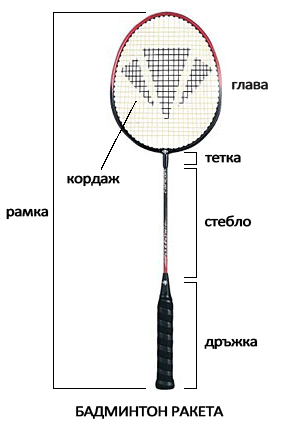raketlon-badminton-racket-elements